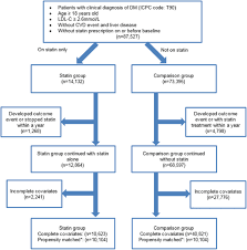 Flow Chart Of Subjects Matching And Comparison Ldl C Low