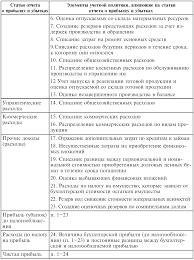 Учетная политика и принятие финансовых решений  Статьи отчета о прибылях и убытках формирующиеся под влиянием положений учетной политики