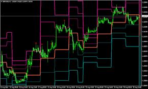 Forex Chart Patterns Strategy Pin Bar Forex Chart Patterns Strategy Forex Mt4 Indicators