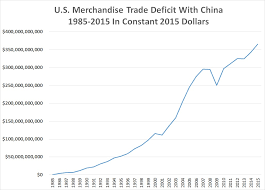 Us China Deficit Chart 365 694 500 000 U S Merchandise Trade Deficit With China