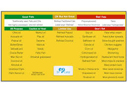 High Heat Cooking Oil Chart List Of Good Fats And Oils Versus Bad Drcate Com