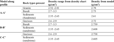 Model Rock Densities The Density Range Is From Density