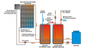 wiring diagram for electric hot water tank images wiring hot water tank piping hot water tank wiring a furnace