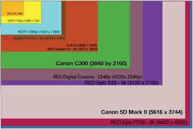 Canon 5d Lens Size Comparison Chart Make Movies Canon Lens