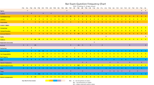 Bar Exam Essays Michigan Bar Exam Essay Frequency Chart Essay Questions