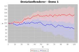 Deviationrenderer Jfreechart Class Library Version 1 0 13