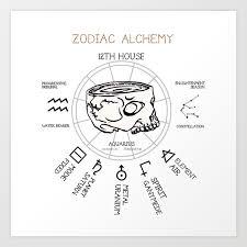 Aquarius Skull Zodiac Alchemy Element Chart Art Print
