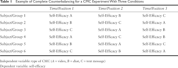 Counterbalance Research Design In Psychology Sage Reference Counterbalancing