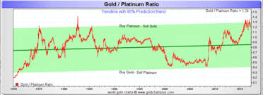 Gold Metal Price Chart Platinum The Best Precious Metal To Buy Right Now