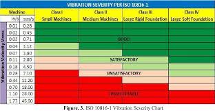Pdf Vibration Spectrum Analysis For Indicating Damage On