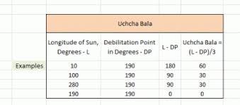 Shadbala Chart Understanding Shadbala Sthana Bala Jyotishvidyarthi