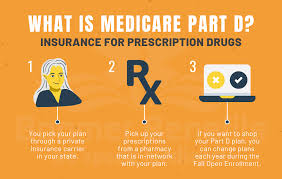 What is private health insurance? What Is Part D Understanding Medicare Drug Coverage