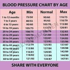 Know Your Blood Pressure Hadijah Binti Jaffri