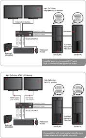 dual monitor displayport usb kvm switch 2 port dual sv231dpddua application diagram