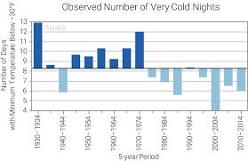 Alaska Annual Weather Chart Alaska State Summaries 2019