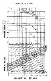 Viscosity Corrections To Pump Curve Mc Nally Institute