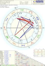 Horoscope Of The United States Sagittarius Rising Chart