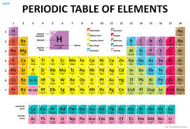 19 Unique The Periodic Table Chart
