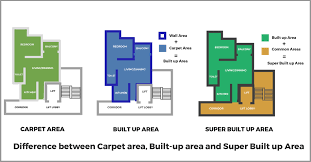 what is carpet area built up area and