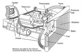 cooling system maintenance alse tire a typical 4 cylinder vehicle cruising along the highway at around 50 miles per hour will produce 4000 controlled explosions per minute inside the engine as