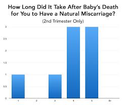 Miscarriage Percent Chart 2nd Trimester Missed Miscarriage