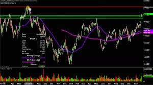 Alibaba Stock Chart Alibaba Group Holding Limited Baba Stock Chart Technical Analysis For 11 27 2019