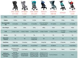 Car Seat Comparison Chart Best Umbrella Strollers Comparison Chart Baby Jogger City
