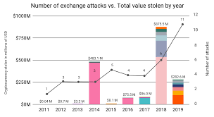 From cryptojedi 2 years ago 0 0 227. Chainalysis Blog As Exchanges Beef Up Security Measures Hackers Get More Sophisticated
