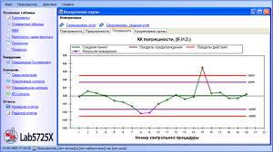 Функциональные возможности программы labx Аврора ИТ В результате вычислений по введенным данным испытаний рассчитываются контрольные карты Шухарта