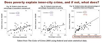 poverty race and crime national vanguard
