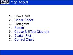 7 Qc Tools Control Charts 7 Qc Tools