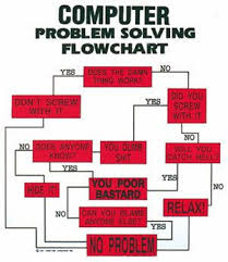 Funny Troubleshooting Chart 77 Factual Computer Problem Flowchart