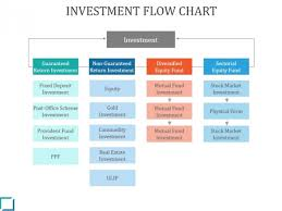 Investment Flow Chart Ppt Powerpoint Presentation Themes