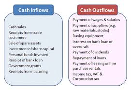 What Is Cash Outflows Finance Introduction To Cash Flow Gcse Tutor2u Business