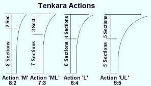 Rod Power Chart Tenkara Fishing Japanese Fishing Rods All Fishing Buy