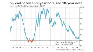 Historical Yield Curve Chart 5 Things Investors Need To Know About An Inverted Yield