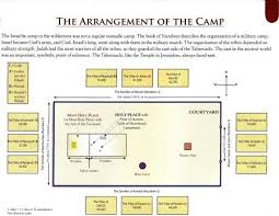 A Diagram Of The Tabernacle Of Moses And The Arrangement Of