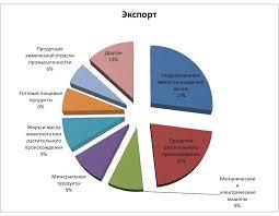 Экспорт и импорт продовольственных товаров в мире реферат  Миэп ответы на тесты курсовые