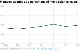 How The Gender Pay Gap Still Plagues Brazils Labor Market