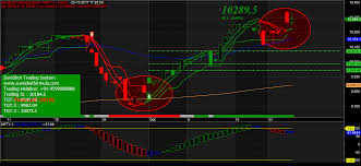 Chart Analysis Software Technical Analysis Software Mcx Software Commodity Software