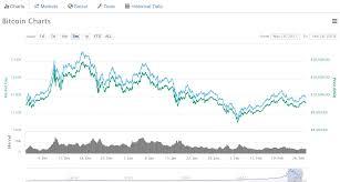 Ltc Btc Chart Ltc Btc In Cryptocurrency Prices And Portfolio Analysis