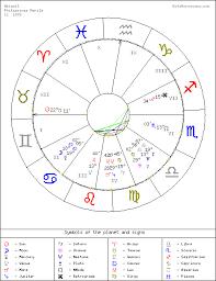 Goto Horoscope Free Natal Chart Manila Abigail Free