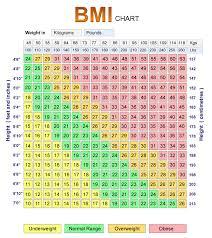 Normal Female Bmi Chart Bmi Scale Female Jasonkellyphoto Co