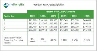 Premium Tax Credit Charts 2015