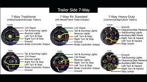 rv trailer plug wiring wiring solutions 7 pin trailer plug wire diagram wiring diagram for a 7 blade trailer plug new six bargman wiring diagram 7 way rv