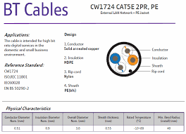 wiring diagram cat5e on wiring images free download images wiring Telephone Extension Cable Wiring Diagram wiring diagram cat5e on telephone cable specifications cat5e wiring diagram satellite wiring diagram Old Telephone Wiring Diagrams