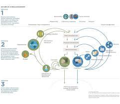 Circular Economy System Diagram