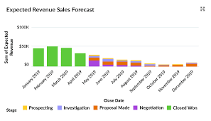 Sales Forecast Your Sales Forecast Is Probably Wrong So Ive Written This