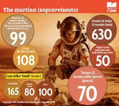 The Martian: le cifre del sopravvissuto – GAS – Quello che in Ticino non ti  dicono