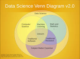 Edwards Venn Diagram Battle Of The Data Science Venn Diagrams
